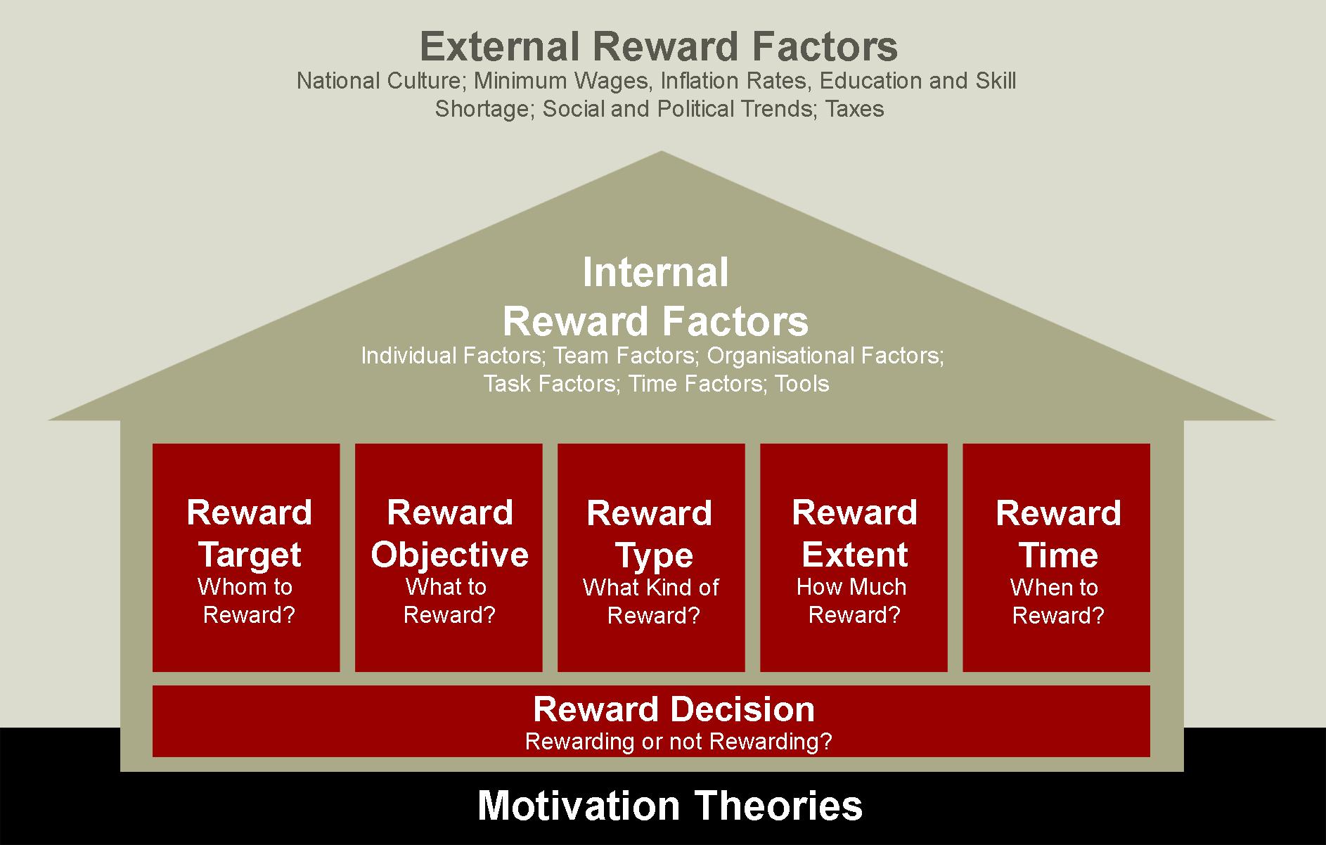 Free Ebook Project Team Rewards Rewarding And